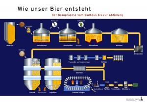 Grafik zur Bierherstellung