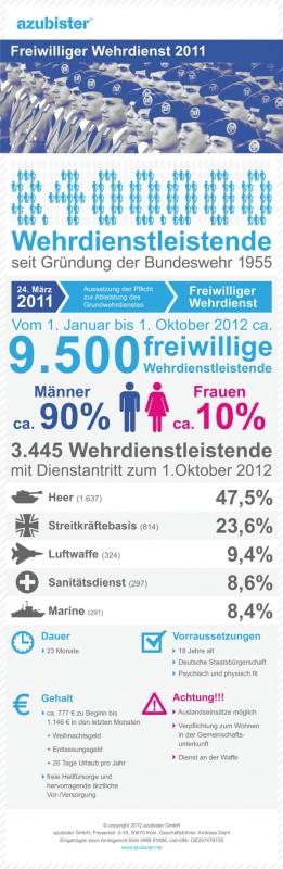 info grafik zum freiwilligen wehrdienst - Bundeswehr Freiwilliger Wehrdienst Bewerbung