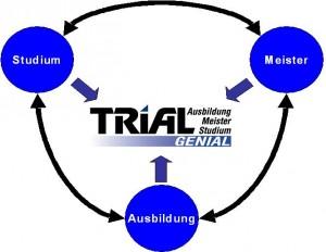 Info Grafik zum Trialen Studium