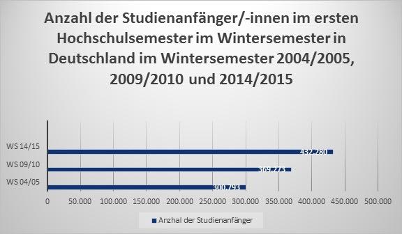 Vergleich Studienanfänger 2009 zu 2014